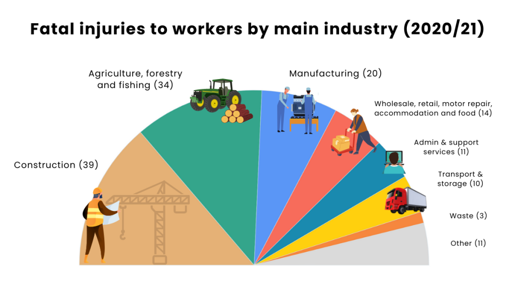 Fatal injuries to workers by main industry (202021)