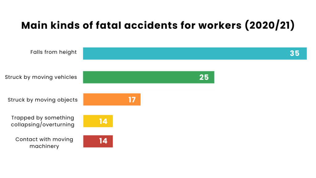Main kinds of fatal accidents for workers (202021)